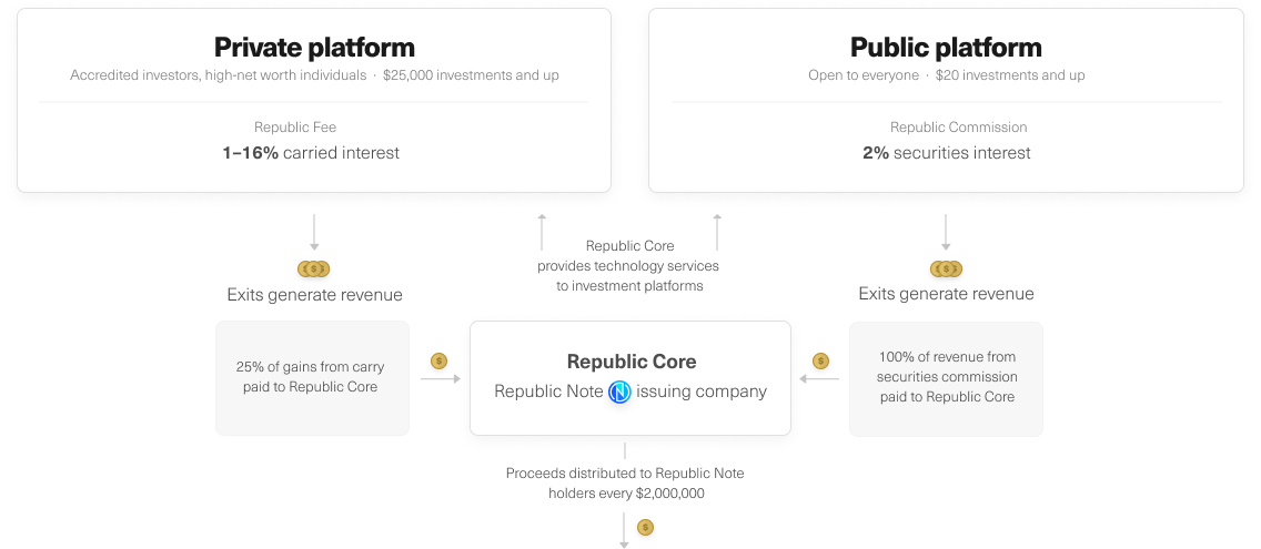 Republic structure